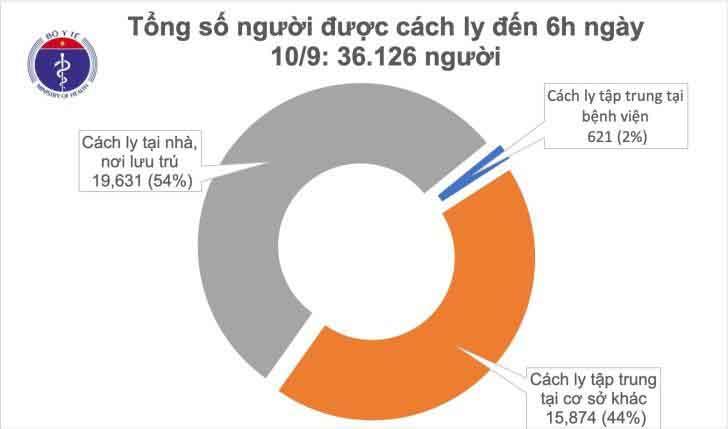 Sáng 10.9 ghi nhận 8 ngày không có ca mắc mới COVID-19 ở cộng đồng