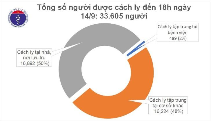 Chiều 14.9, tròn 12 ngày Việt Nam không ghi nhận ca mắc COVID-19 trong cộng đồng