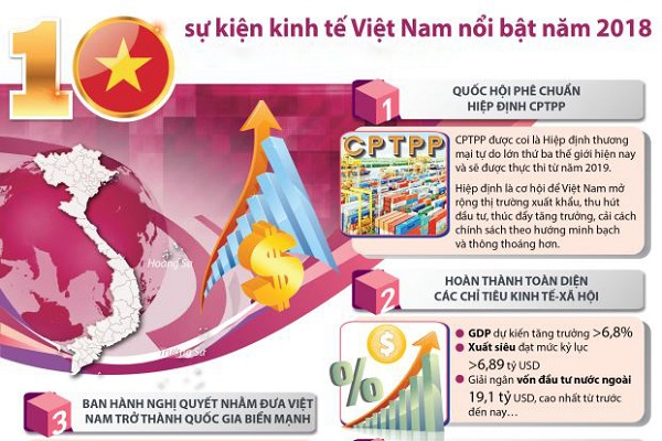 10 sự kiện kinh tế nội bật của Việt Nam năm 2018