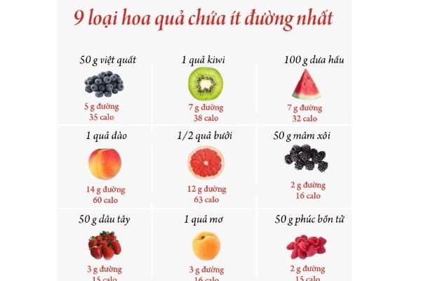Giảm cân hiệu quả với 9 loại hoa quả chứa ít đường sau