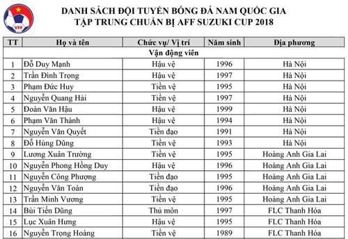 Văn Thanh chấn thương, HLV Park Hang-seo gọi 5 cầu thủ HAGL lên tuyển Việt Nam