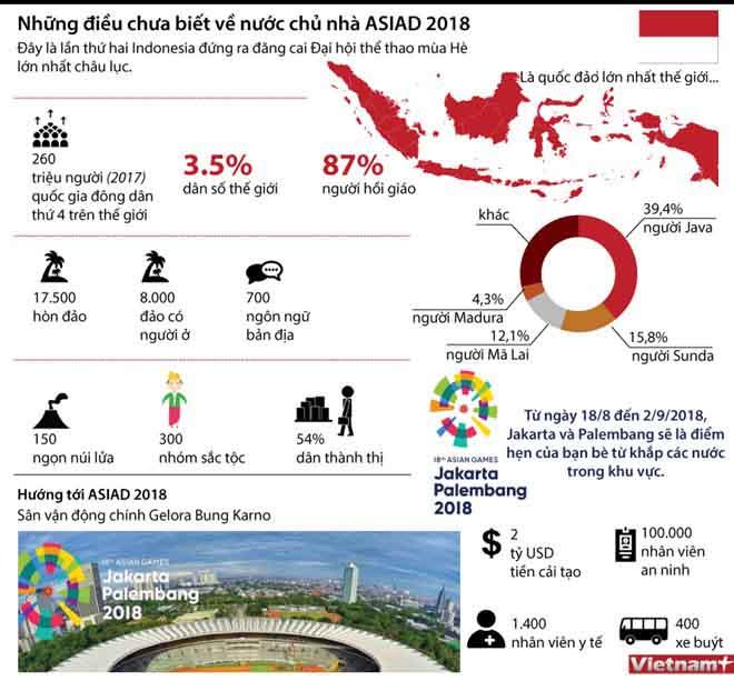Có thể bạn chưa biết về nước chủ nhà ASIAD 2018?
