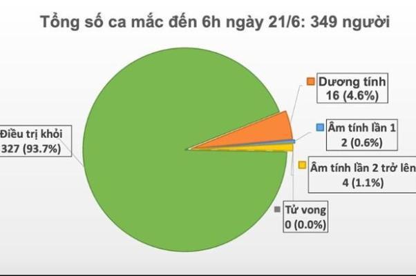 Việt Nam còn hơn 5.000 người bị cách ly để phòng chống dịch COVID-19