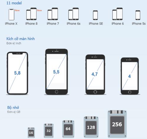 iPhone nào tốt cho bạn?