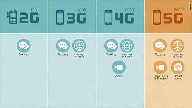 """Những tác hại """"khủng khiếp"""" từ sóng 5G bạn nên biết?"""