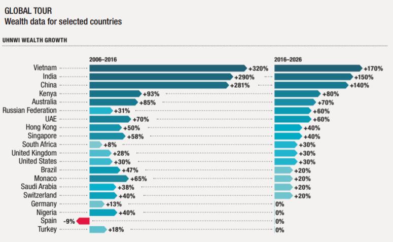Nhóm siêu giàu ở Việt Nam tăng nhanh nhất thế giới