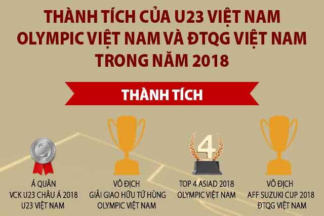 Những con số ấn tượng của đội tuyển Việt Nam trong năm 2018