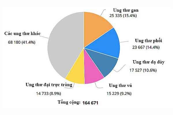 Mỗi ngày hơn 450 người Việt phát hiện bị ung thư