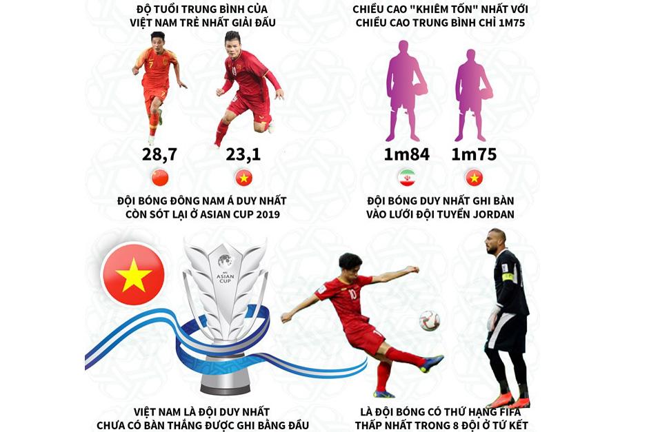 Những kỷ lục Việt Nam đang nắm giữ tại vòng tứ kết Asian Cup?