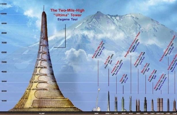 Tòa tháp khổng lồ cao 3.218m, chứa đủ dân số của 1 thành phố