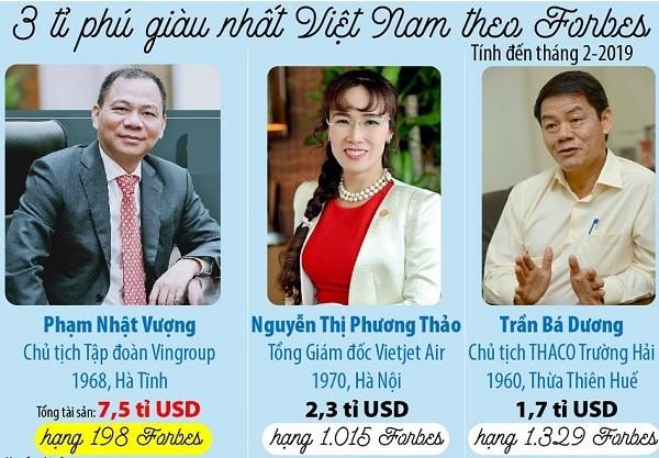 3 tỷ phú giàu nhất Việt nam lọt vào danh sách Forbes mới công bố